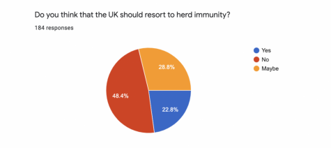 The concept of herd immunity has been offered as a possible action step instead of the lockdowns. Students and faculty members reflect on herd immunity and compare it to other methods of controlling COVID-19.