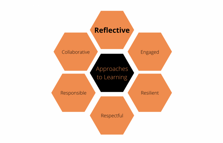 """""""Reflective"""" is the fourth goal on the Approaches to Learning list, in which students strive to value mistakes as learning opportunities, reflect on their own learning and set and pursue goals for improvement. Now, students and faculty evaluate the self-reflection work within the High School to see the impact it has on student learning."""
